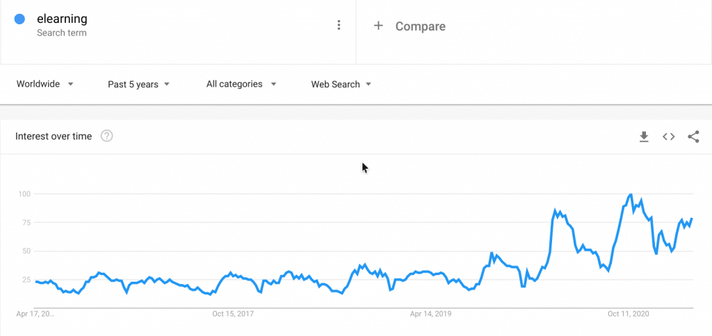 5 year growth graph of the search term 'elearning'