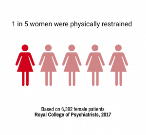 1 in 5 women were physically restrained, Source: Royal College of Psychiatrists, 2017
