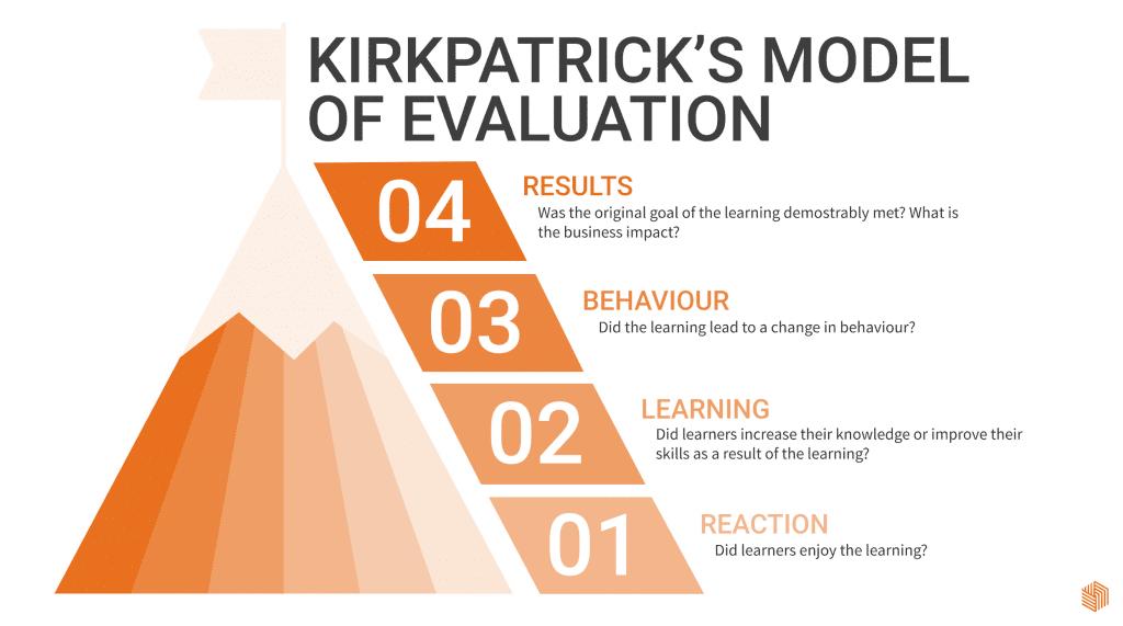 Kirkpatricks model of evaluation